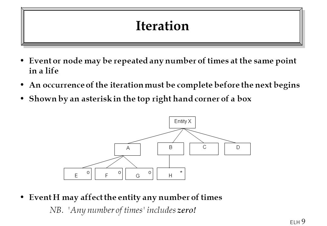 Iteration Event or node may be repeated any number of times at the same point in a life.