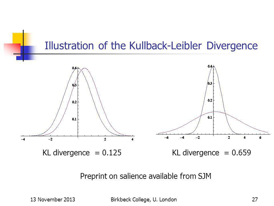 Illustration of the Kullback-Leibler Divergence