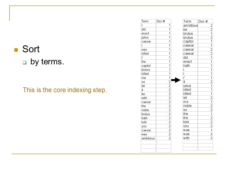 Sort by terms. This is the core indexing step,