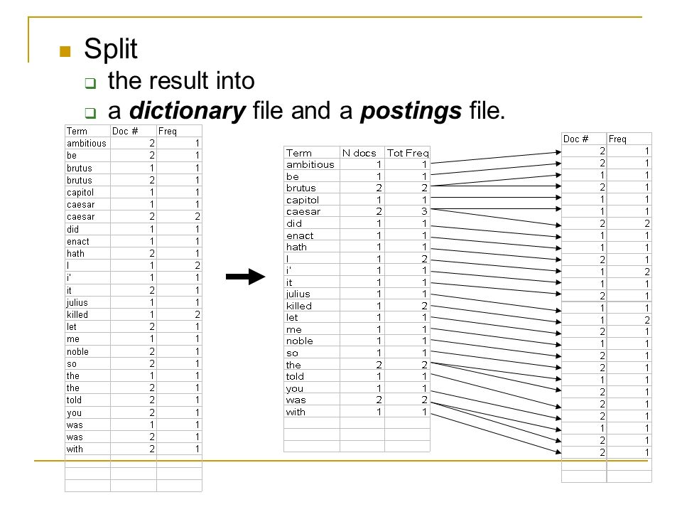 Split the result into a dictionary file and a postings file.