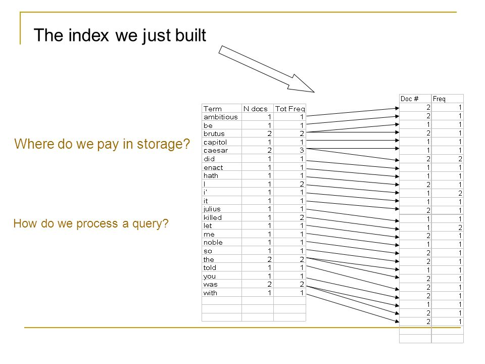 The index we just built Where do we pay in storage