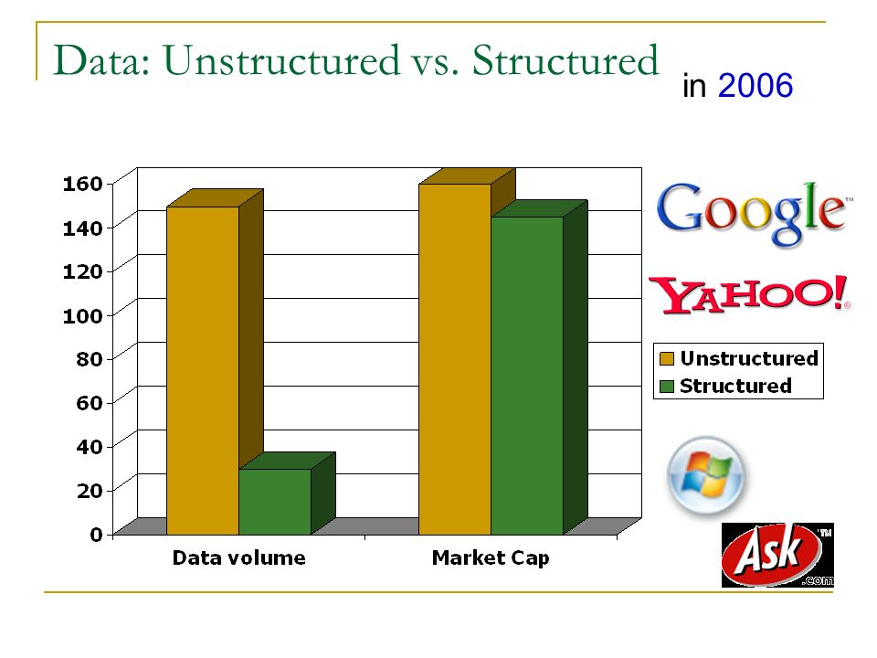 Data: Unstructured vs. Structured