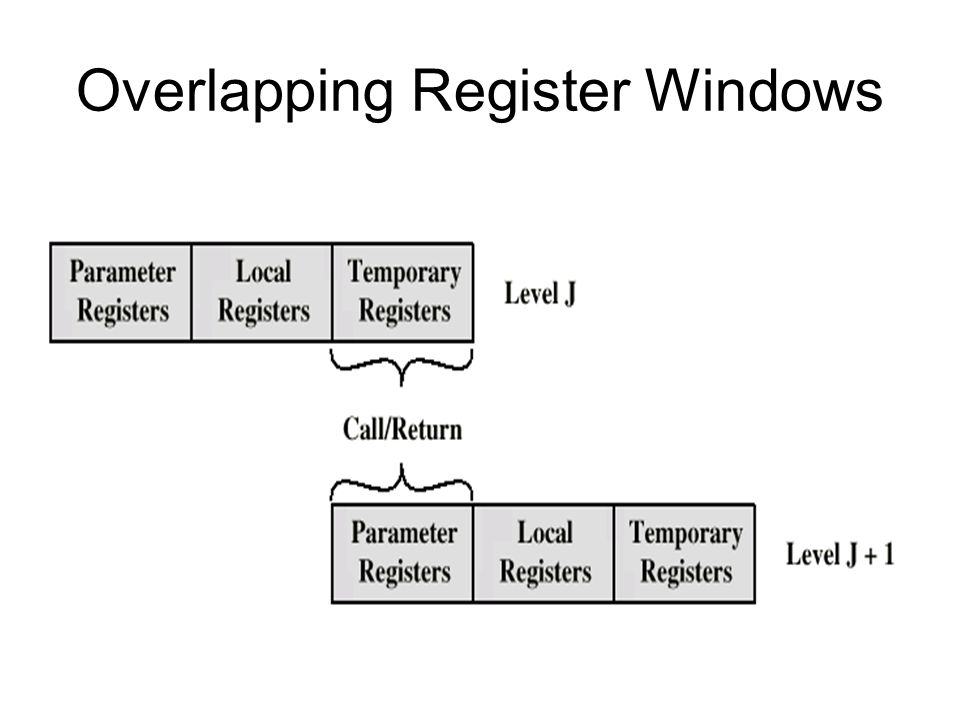 Overlapping Register Windows