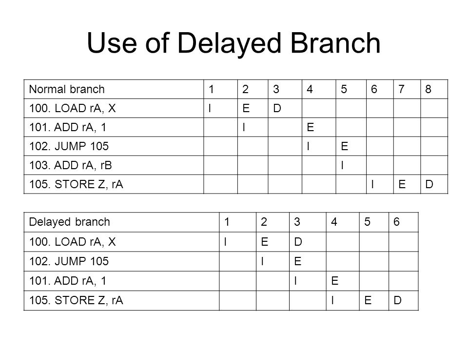 Use of Delayed Branch Normal branch 1 2 3 4 5 6 7 8 100. LOAD rA, X I
