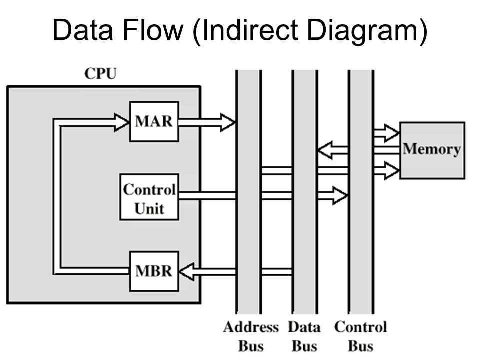 Data Flow (Indirect Diagram)