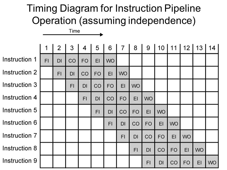 Timing Diagram for Instruction Pipeline Operation (assuming independence)