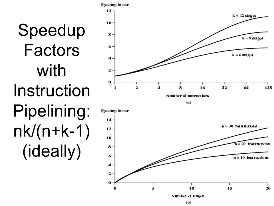 Speedup Factors with Instruction Pipelining: nk/(n+k-1) (ideally)