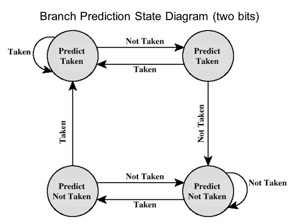 Branch Prediction State Diagram (two bits)