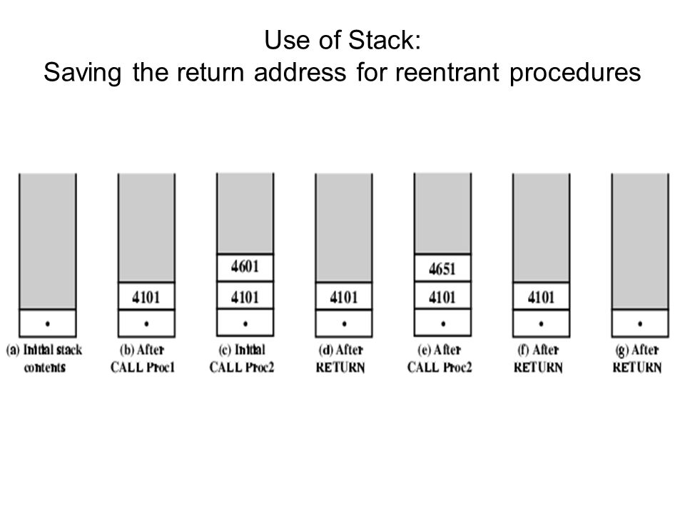 Use of Stack: Saving the return address for reentrant procedures