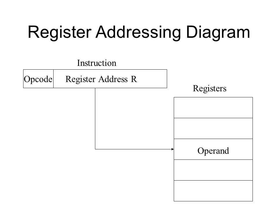 Register Addressing Diagram