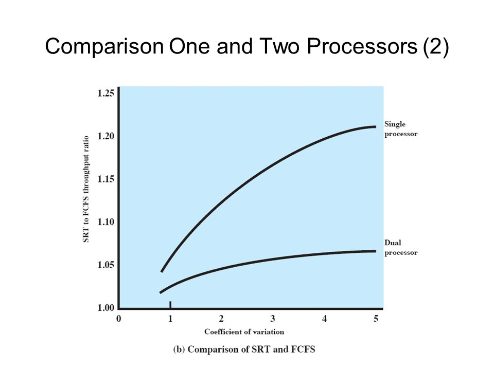 Comparison One and Two Processors (2)