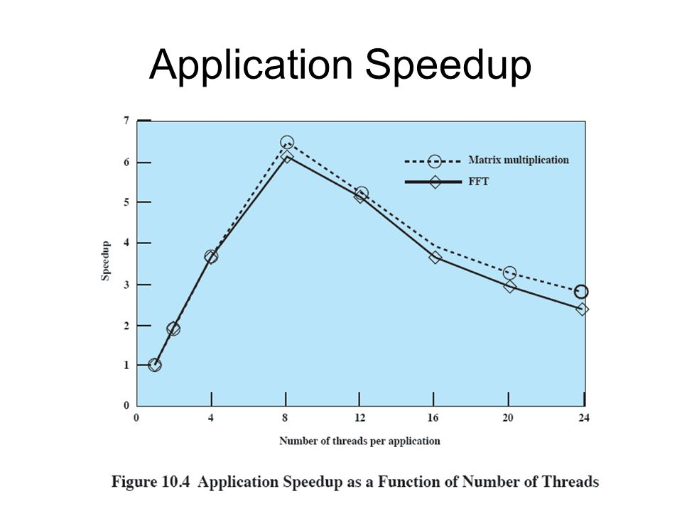 Application Speedup 29
