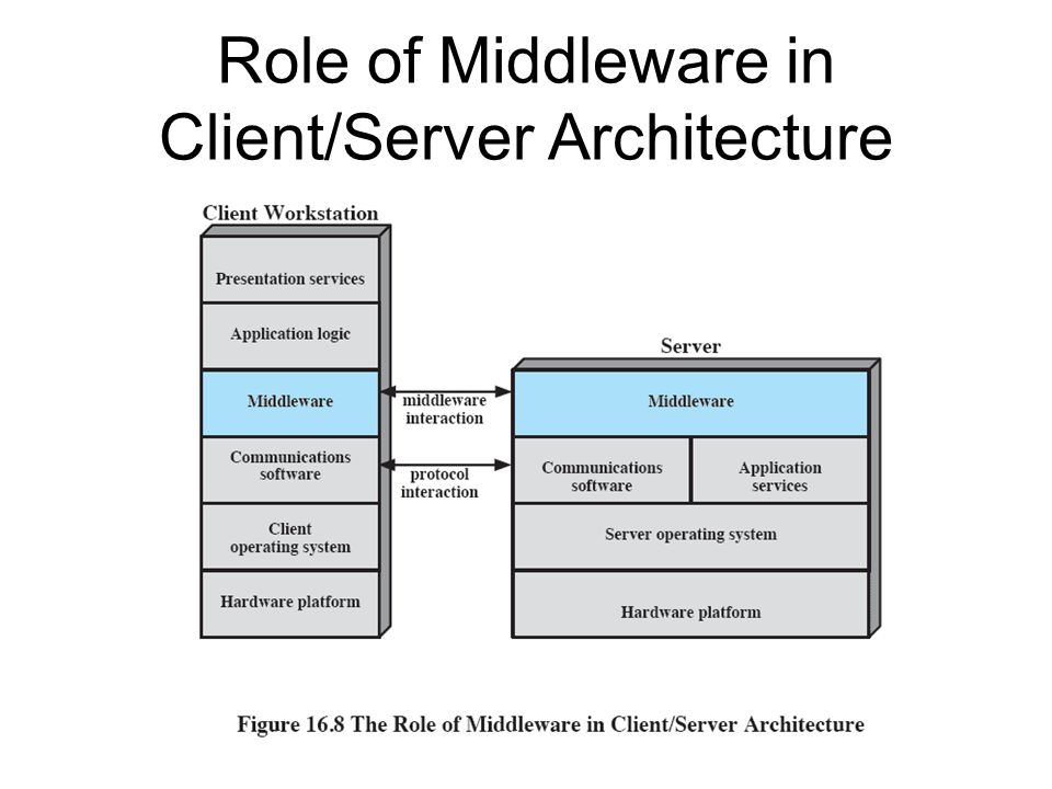 Role of Middleware in Client/Server Architecture