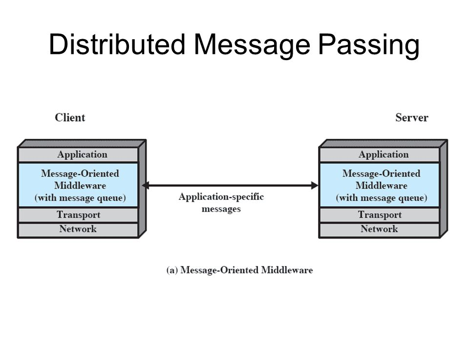 Distributed Message Passing