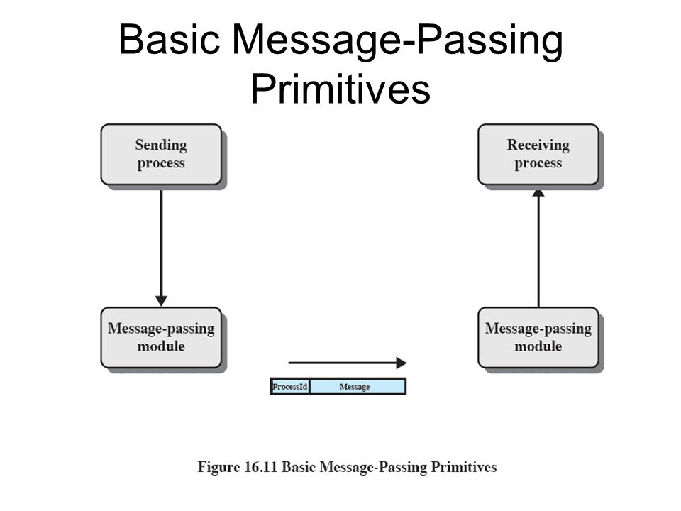 Basic Message-Passing Primitives