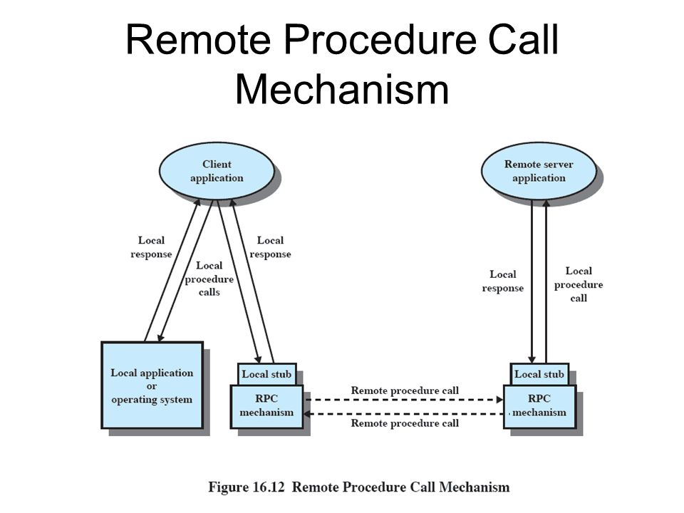 Remote Procedure Call Mechanism