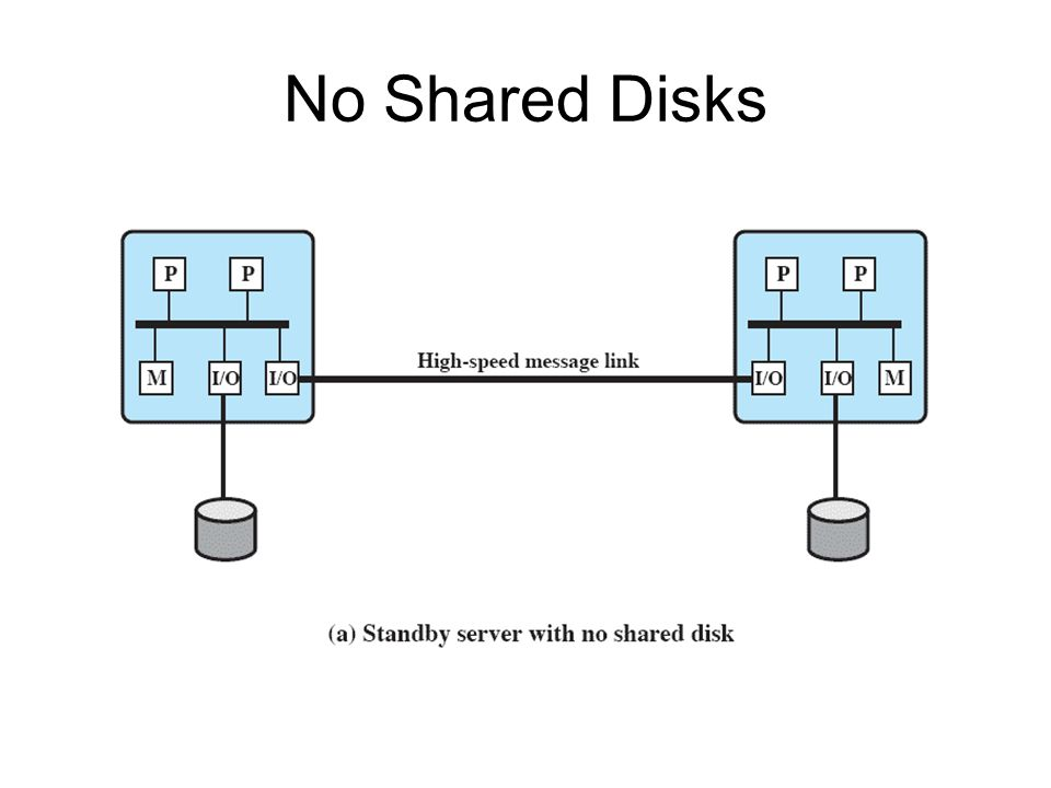 No Shared Disks 47