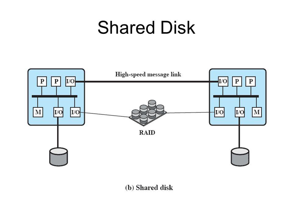 Shared Disk 48