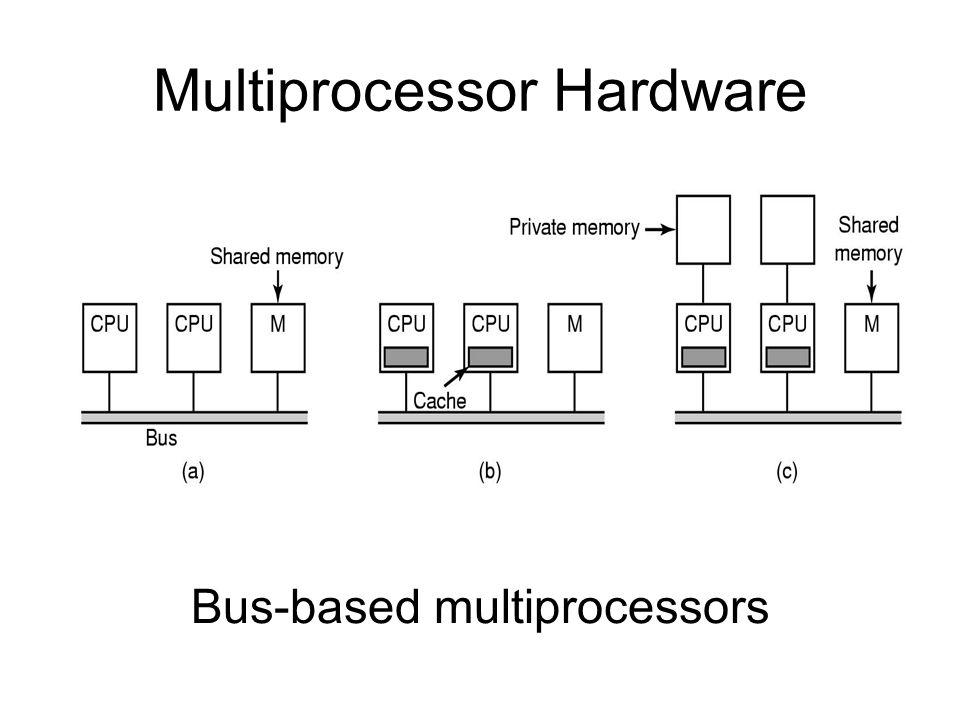 Multiprocessor Hardware
