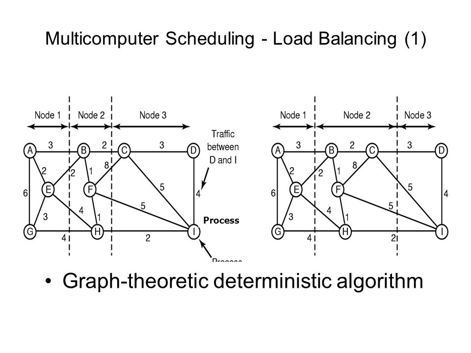 Multicomputer Scheduling - Load Balancing (1)