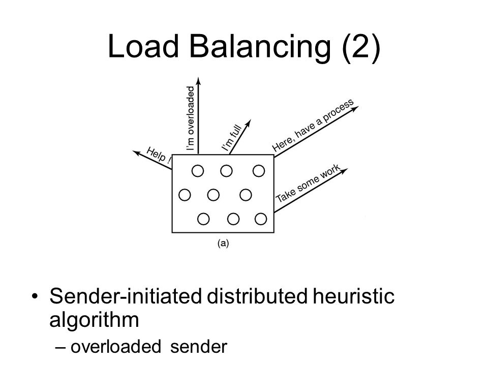 Load Balancing (2) Sender-initiated distributed heuristic algorithm