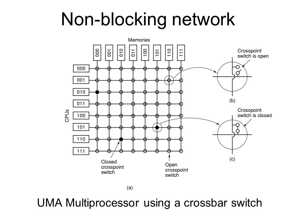 UMA Multiprocessor using a crossbar switch