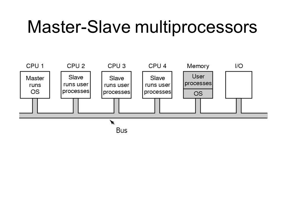 Master-Slave multiprocessors