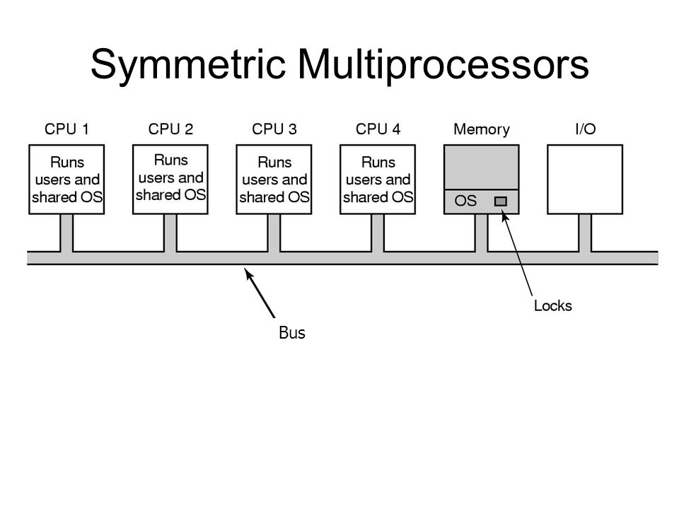 Symmetric Multiprocessors
