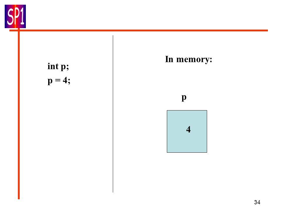In memory: int p; p = 4; p 4
