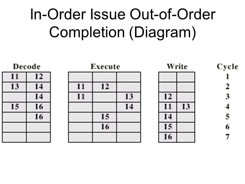 In-Order Issue Out-of-Order Completion (Diagram)