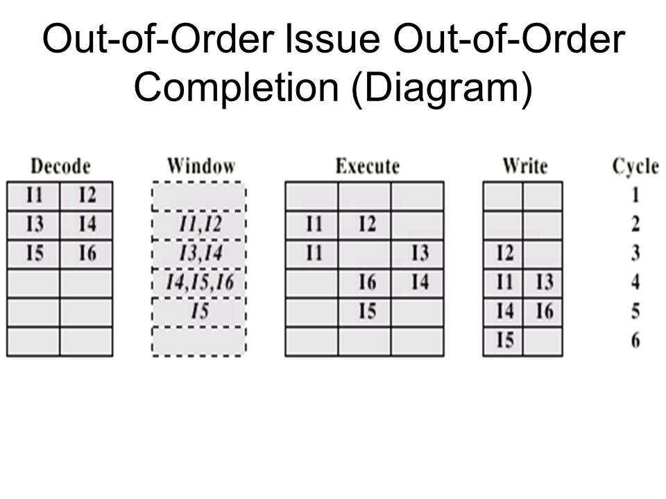 Out-of-Order Issue Out-of-Order Completion (Diagram)