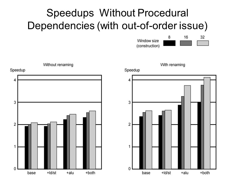 Speedups Without Procedural Dependencies (with out-of-order issue)