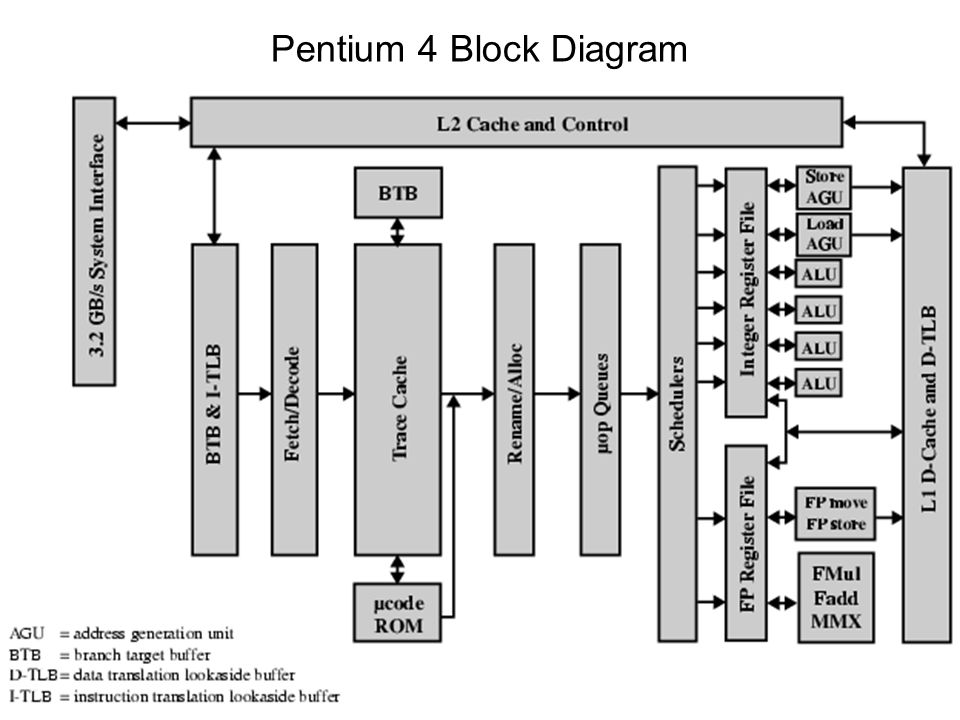 Pentium 4 block diagram wiring diagram for Pentium 4 architecture
