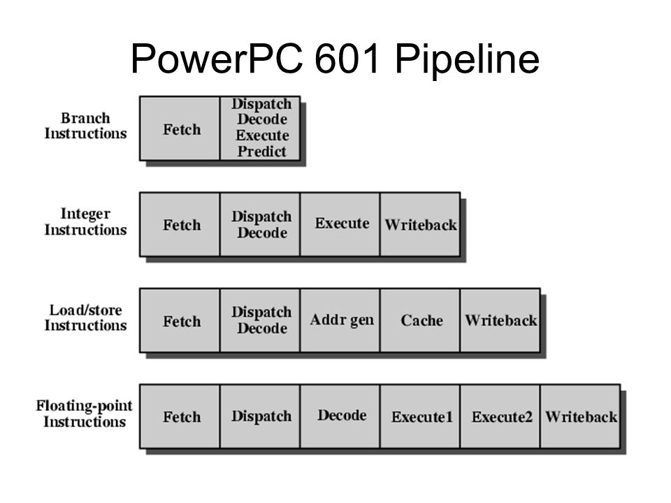 PowerPC 601 Pipeline