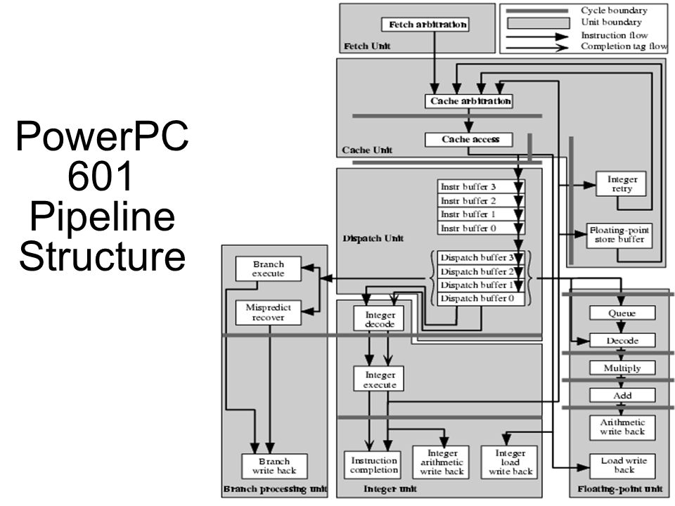 PowerPC 601 Pipeline Structure