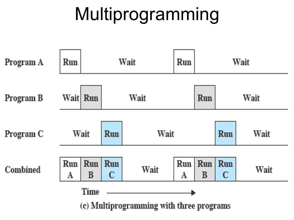 Multiprogramming 12