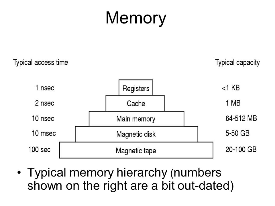 Memory Typical memory hierarchy (numbers shown on the right are a bit out-dated)