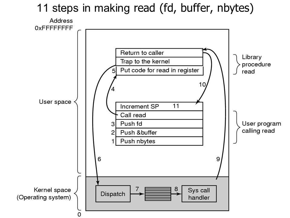 11 steps in making read (fd, buffer, nbytes)
