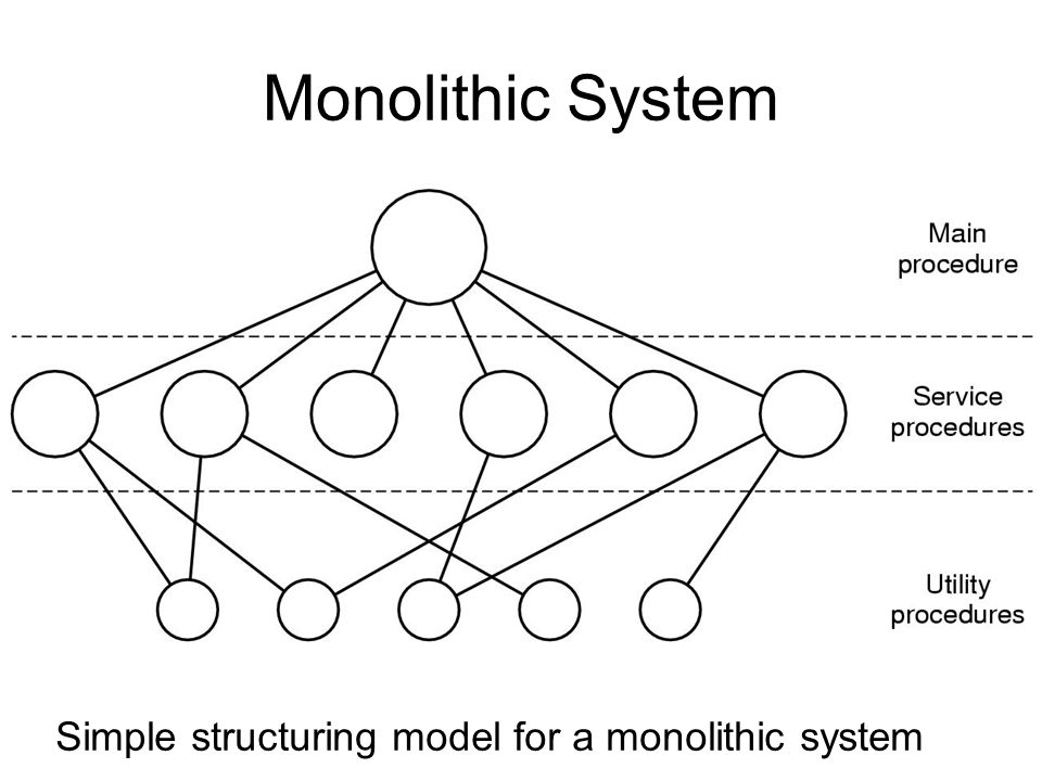 Monolithic System Simple structuring model for a monolithic system