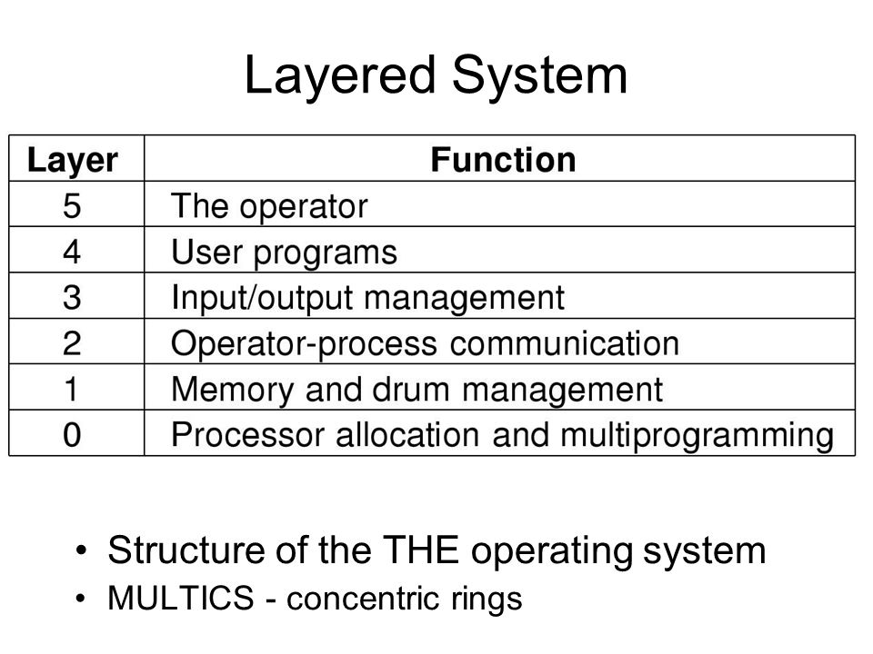 Layered System Structure of the THE operating system