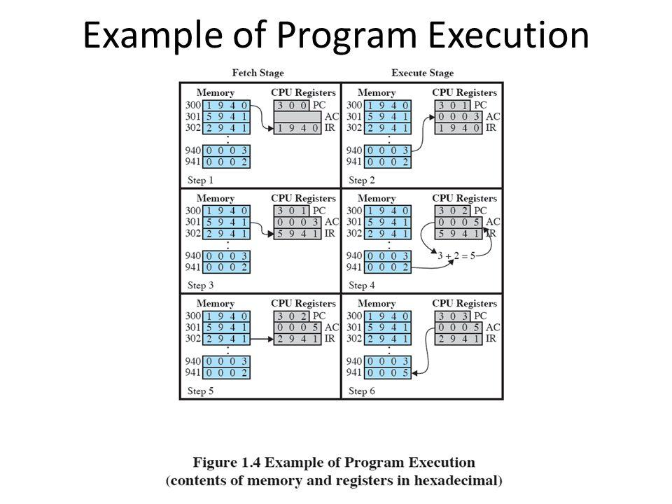 Example of Program Execution