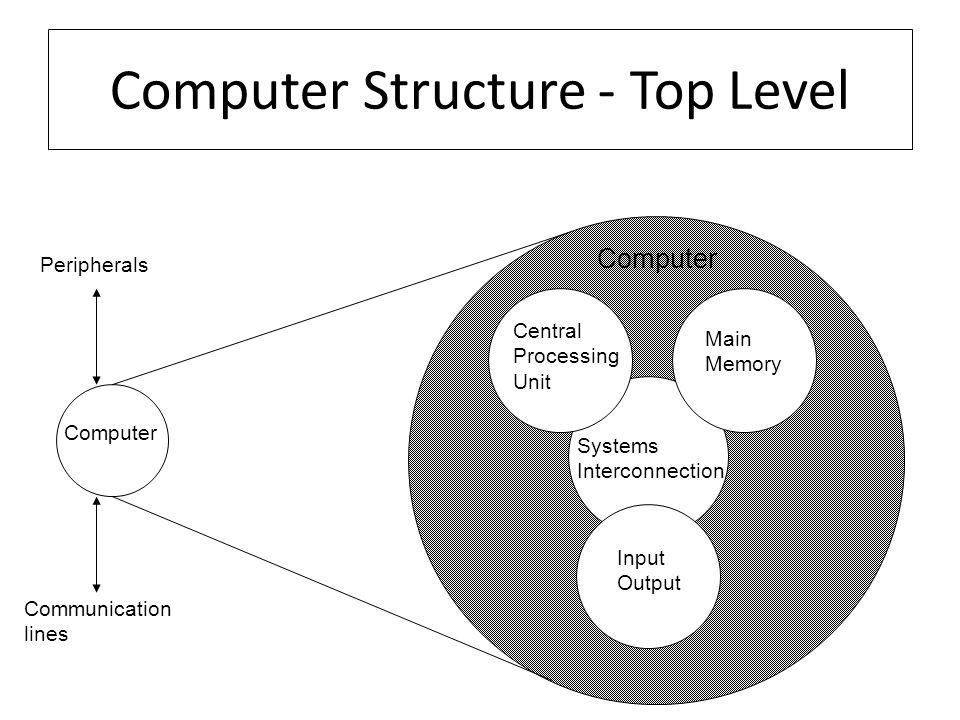 Computer Structure - Top Level