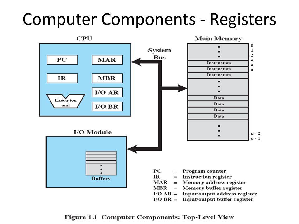 Computer Components - Registers