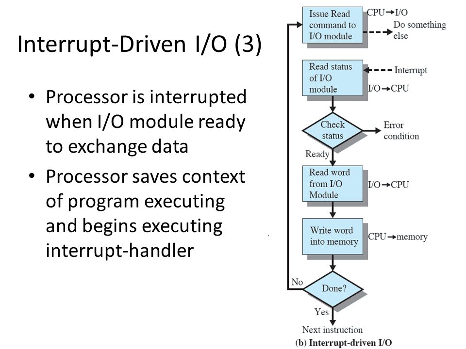 Interrupt-Driven I/O (3)