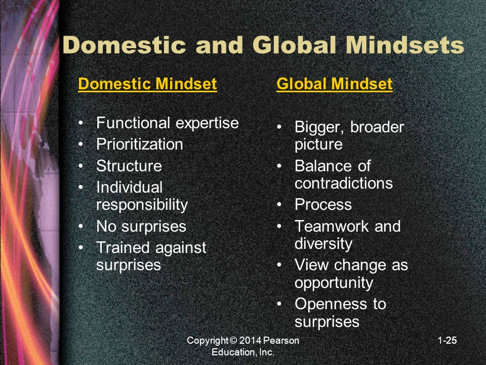 Domestic and Global Mindsets