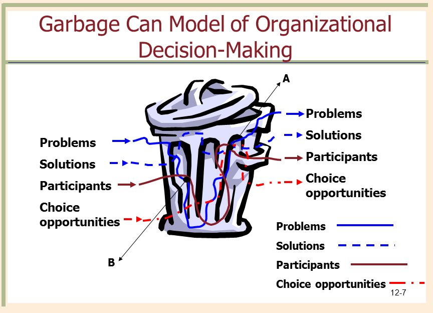 a study of decision making in an organization Decision-making case study decision-making case study effective decision-making is a major component in managing an organization, resources, and staff members managers may make dozens of.