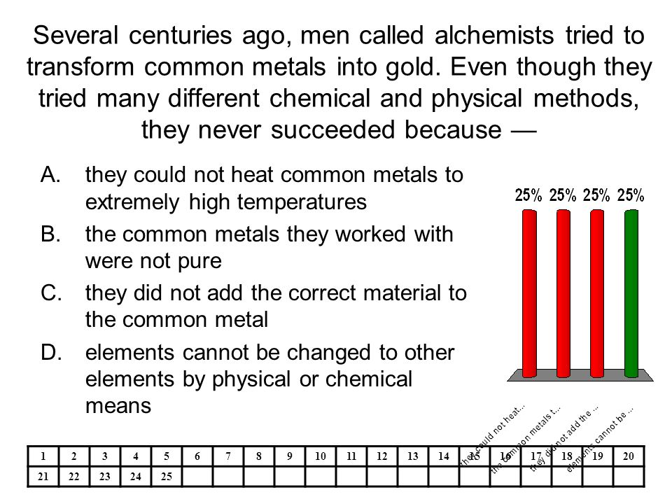 Various chemists and how they impacted
