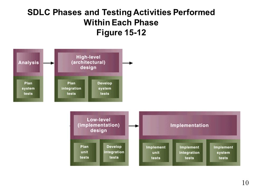 SDLC Phases and Testing Activities Performed Within Each Phase