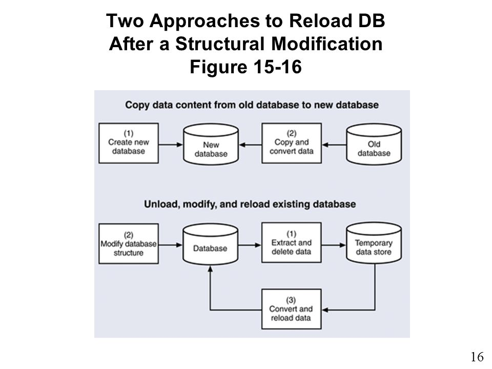 Two Approaches to Reload DB After a Structural Modification Figure 15-16