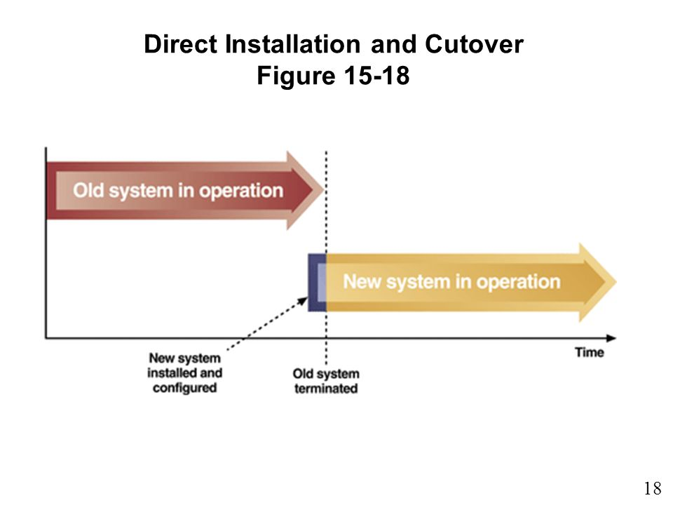 Direct Installation and Cutover Figure 15-18